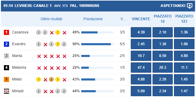 Scommesse Virtuali Goldbet
